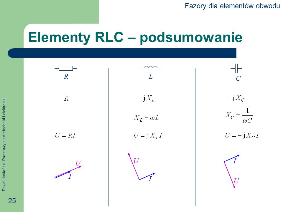 Elementy RLC – podsumowanie