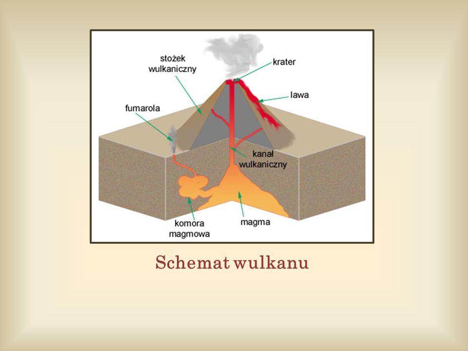 Schemat wulkanu