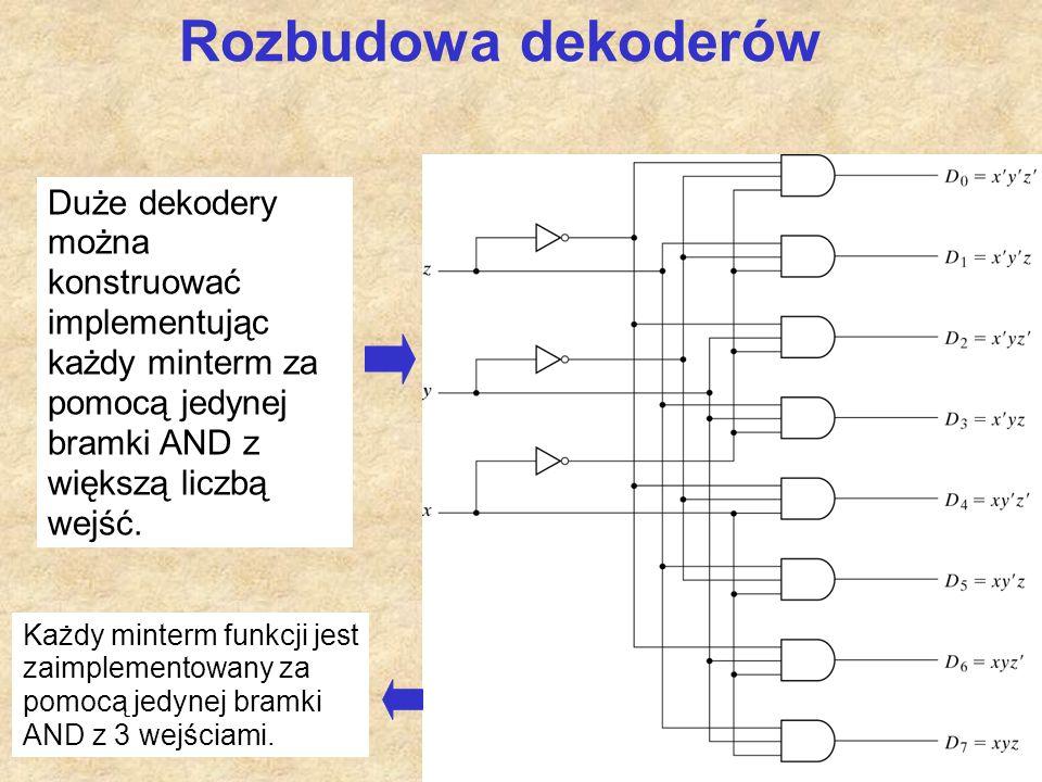Rozbudowa dekoderów Duże dekodery można konstruować implementując każdy minterm za pomocą jedynej bramki AND z większą liczbą wejść.