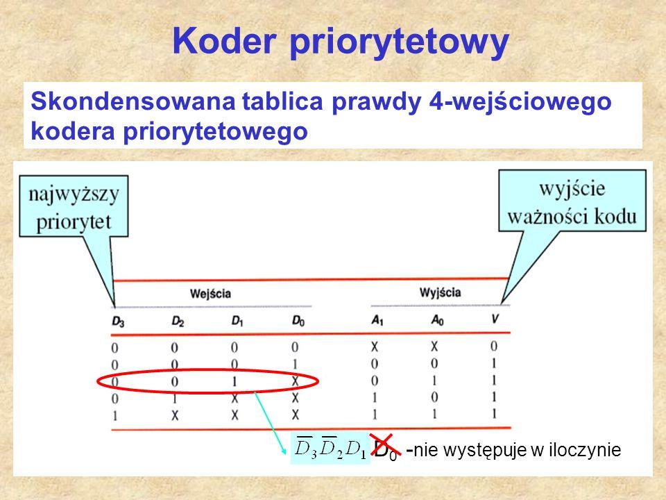 Koder priorytetowy Skondensowana tablica prawdy 4-wejściowego kodera priorytetowego.