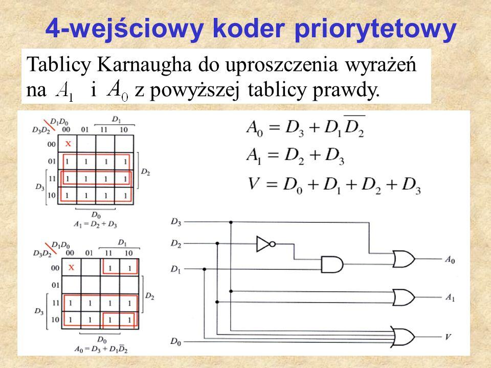 4-wejściowy koder priorytetowy