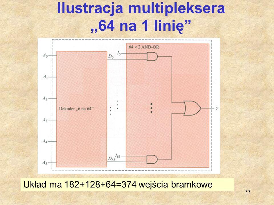 """Ilustracja multipleksera """"64 na 1 linię"""