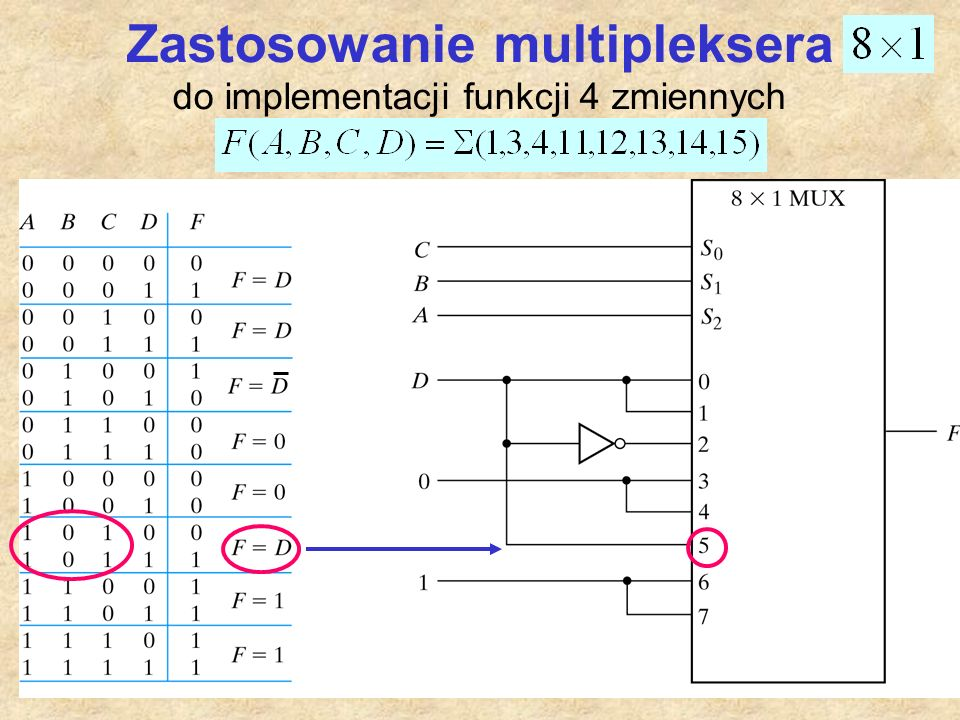Zastosowanie multipleksera do implementacji funkcji 4 zmiennych