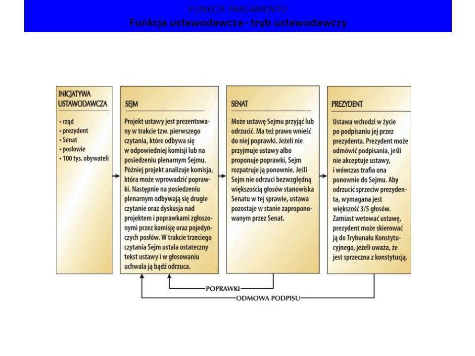 FUNKCJE PARLAMENTU Funkcja ustawodawcza - tryb ustawodawczy