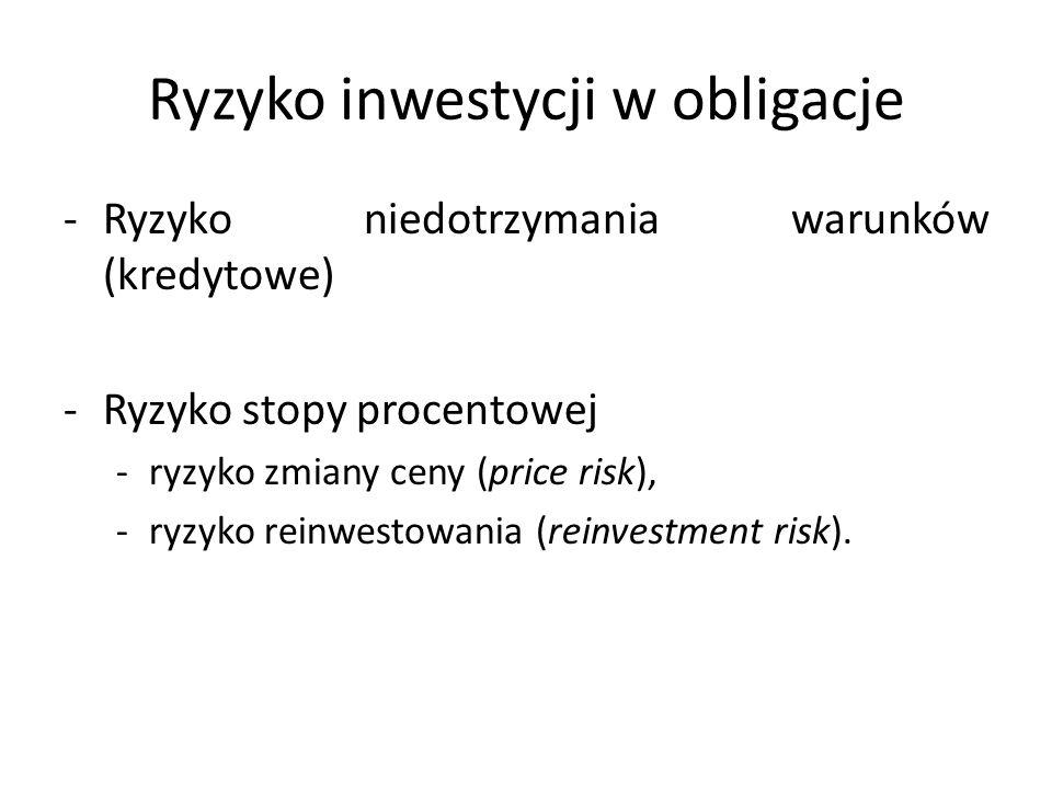 Ryzyko inwestycji w obligacje