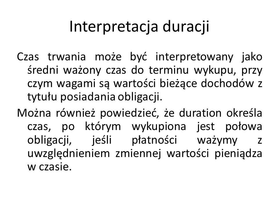 Interpretacja duracji