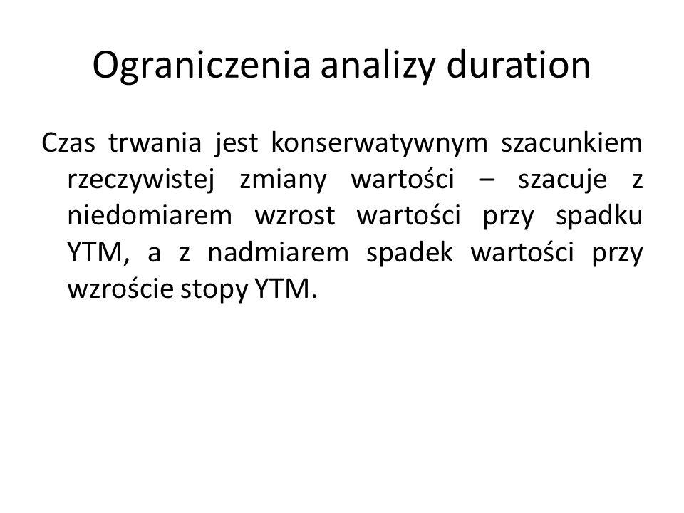 Ograniczenia analizy duration