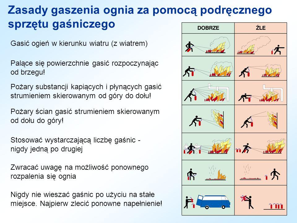 Zasady gaszenia ognia za pomocą podręcznego sprzętu gaśniczego