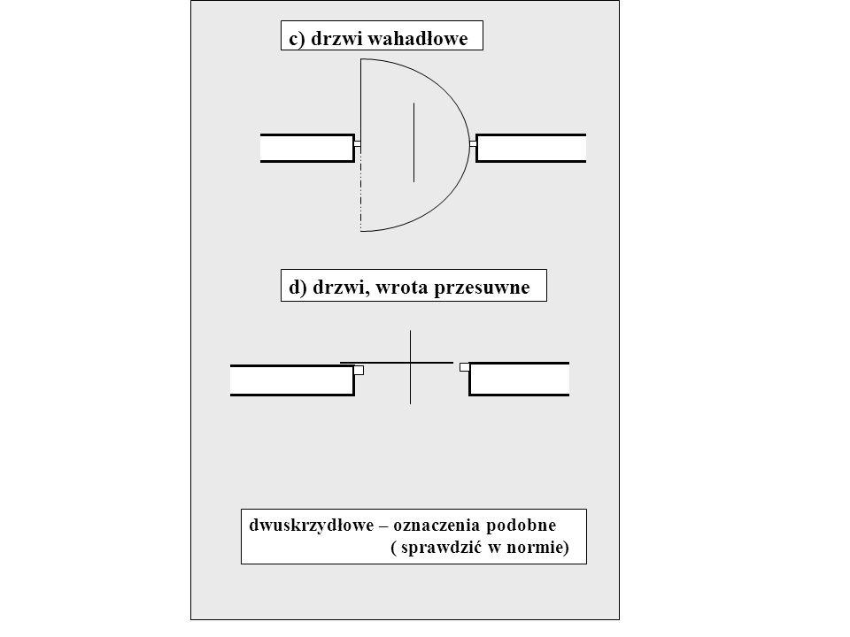 d) drzwi, wrota przesuwne