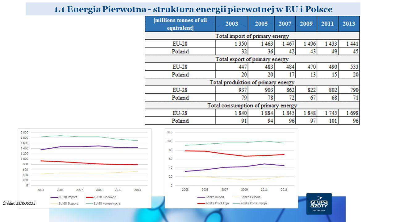 1.1 Energia Pierwotna - struktura energii pierwotnej w EU i Polsce