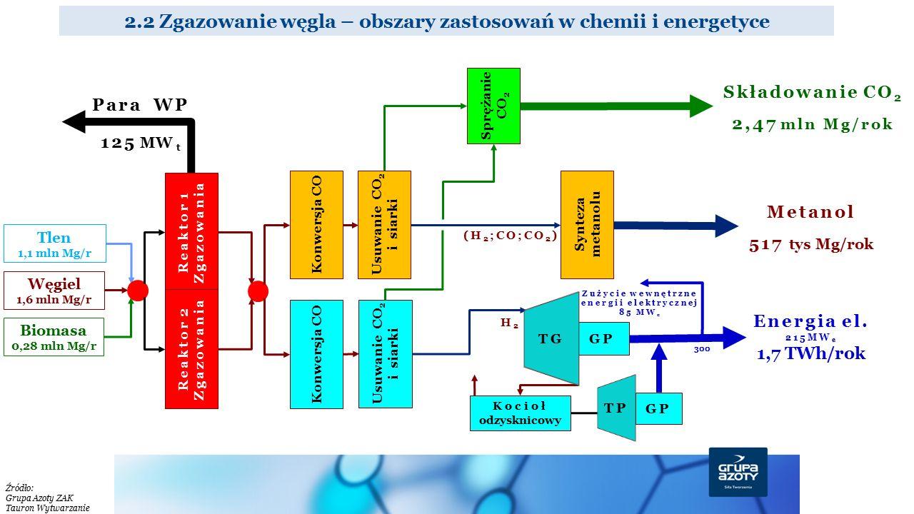 2.2 Zgazowanie węgla – obszary zastosowań w chemii i energetyce