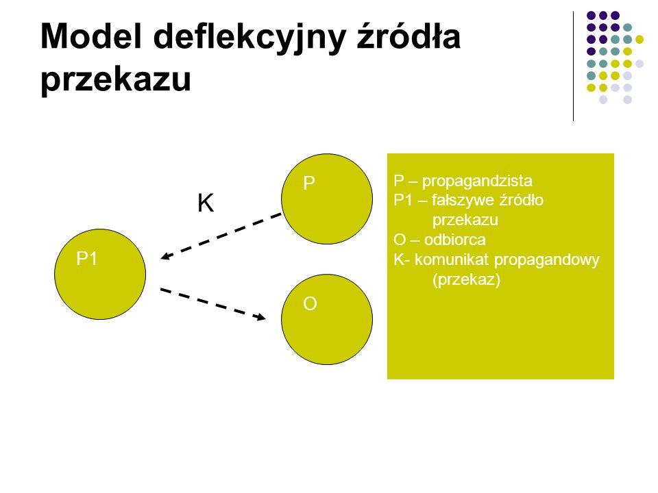 Model deflekcyjny źródła przekazu