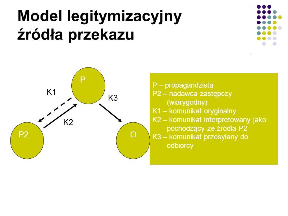 Model legitymizacyjny źródła przekazu