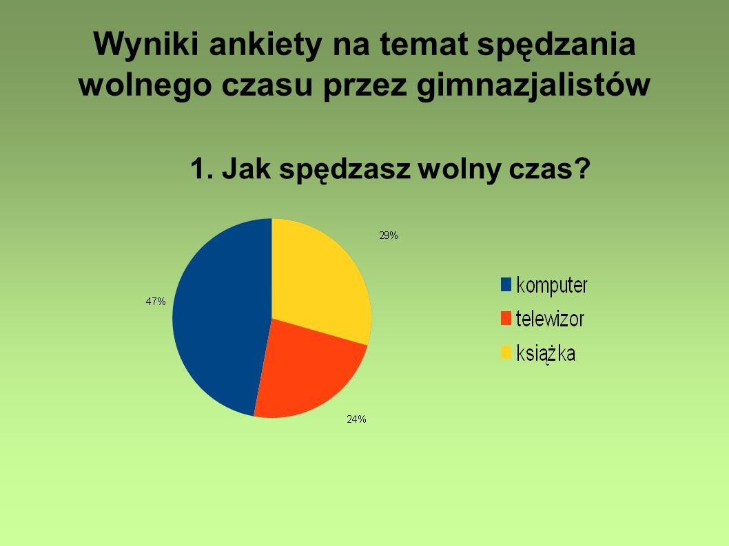 Wyniki ankiety na temat spędzania wolnego czasu przez gimnazjalistów