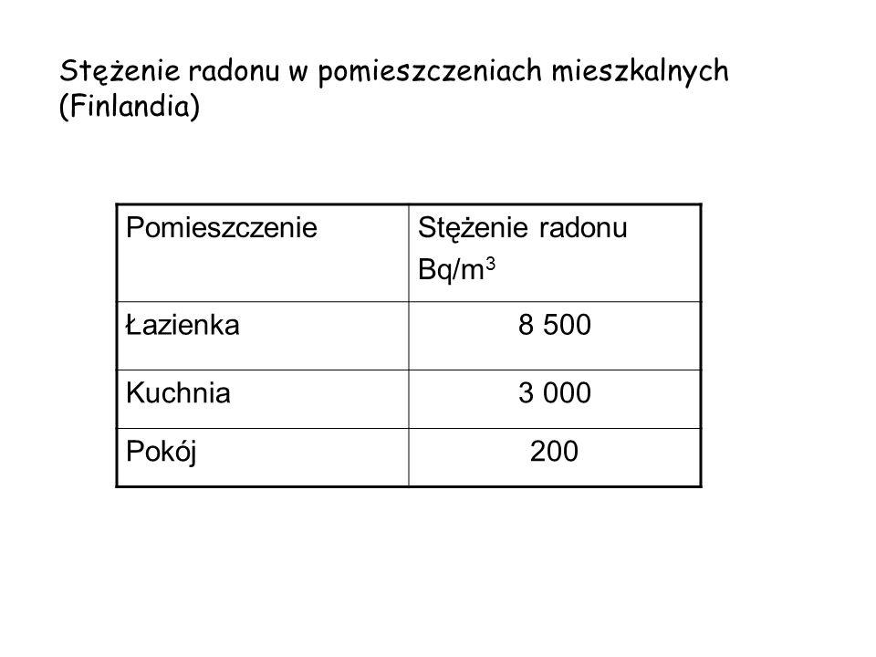 Stężenie radonu w pomieszczeniach mieszkalnych (Finlandia)