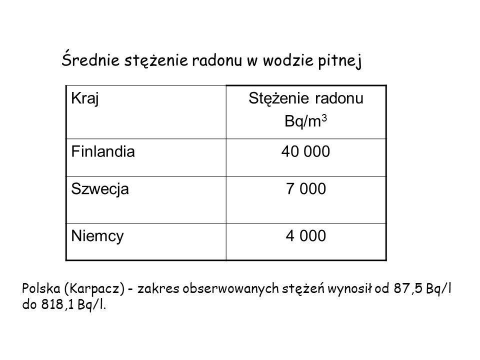 Średnie stężenie radonu w wodzie pitnej Kraj Stężenie radonu Bq/m3