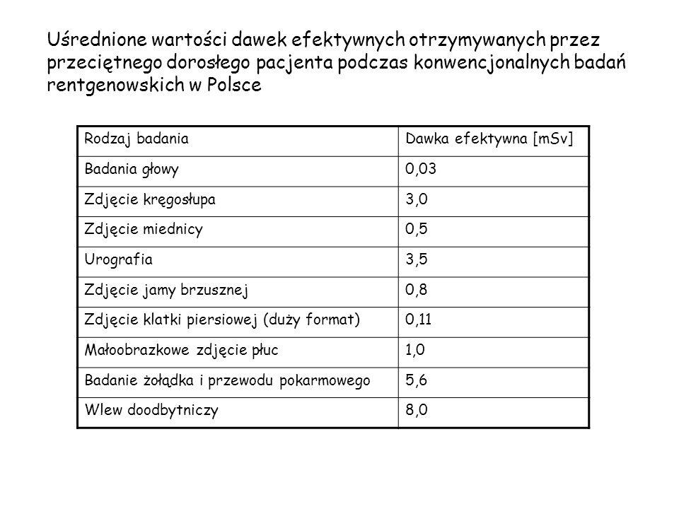 Uśrednione wartości dawek efektywnych otrzymywanych przez przeciętnego dorosłego pacjenta podczas konwencjonalnych badań rentgenowskich w Polsce