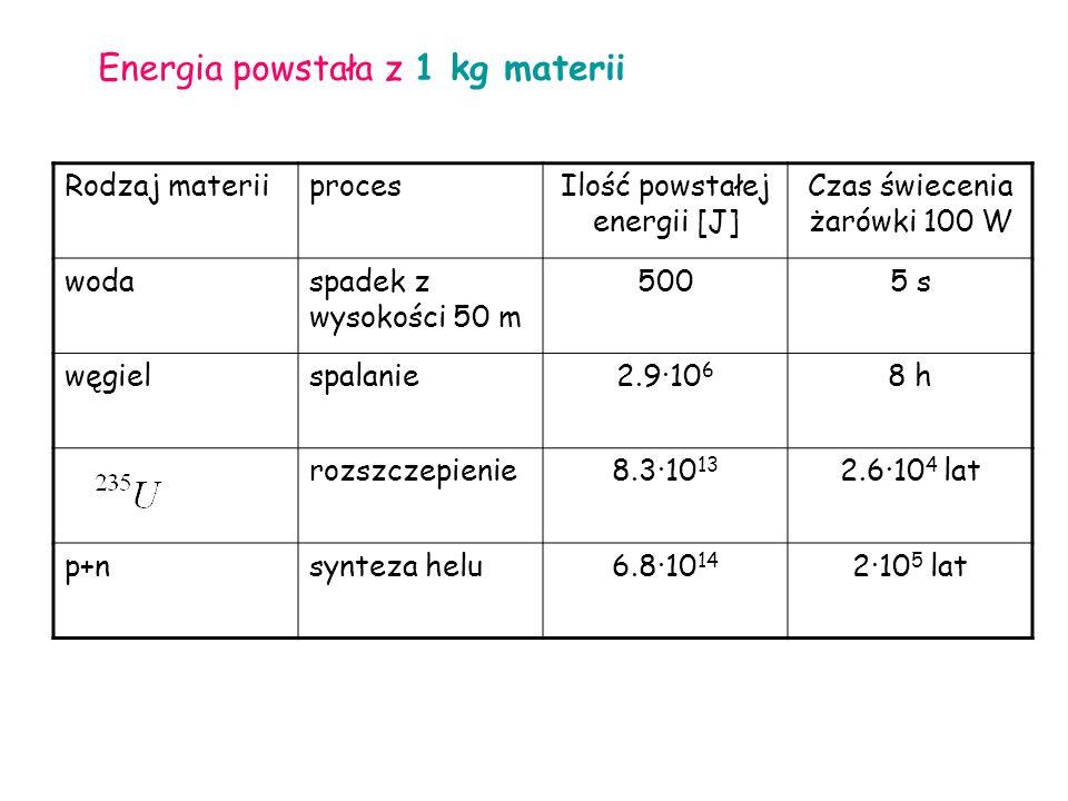 Energia powstała z 1 kg materii