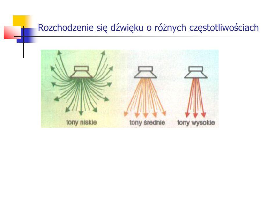 Rozchodzenie się dźwięku o różnych częstotliwościach