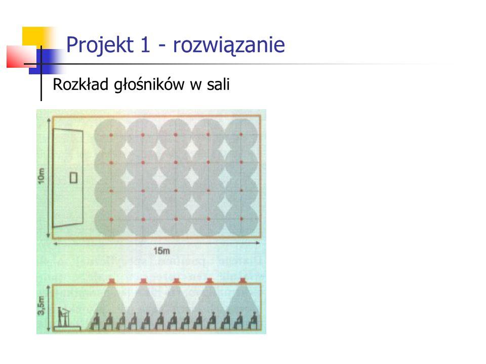 Projekt 1 - rozwiązanie Rozkład głośników w sali
