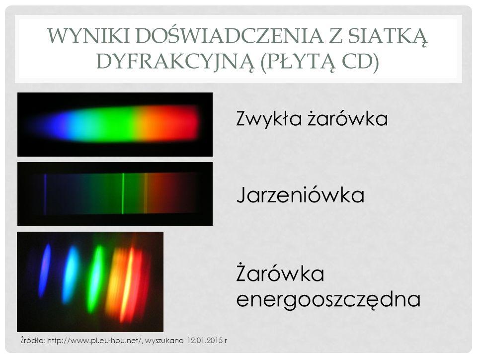 Wyniki doświadczenia z siatką dyfrakcyjną (płytą CD)