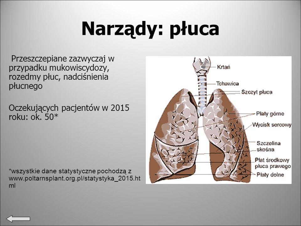 Narządy: płuca Przeszczepiane zazwyczaj w przypadku mukowiscydozy, rozedmy płuc, nadciśnienia płucnego.