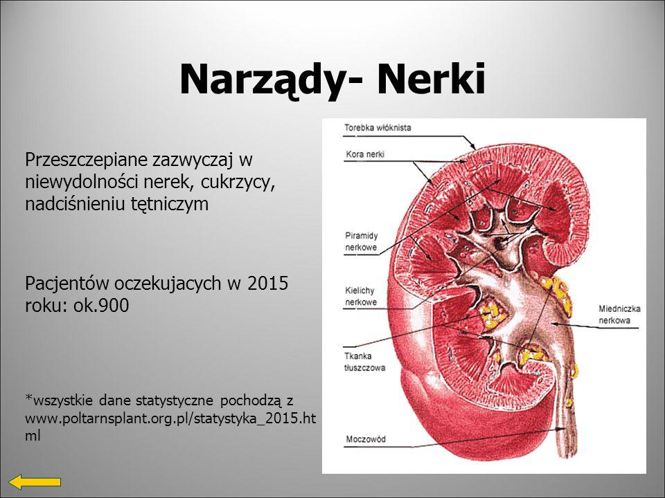 Narządy- Nerki Przeszczepiane zazwyczaj w niewydolności nerek, cukrzycy, nadciśnieniu tętniczym. Pacjentów oczekujacych w 2015 roku: ok.900.