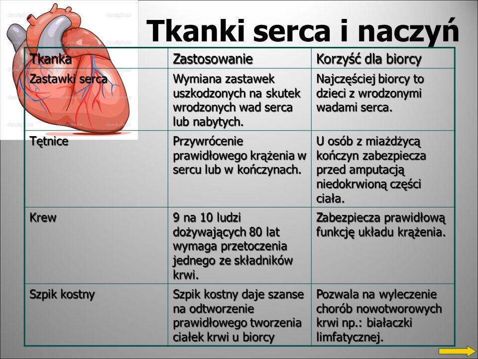 Tkanki serca i naczyń Tkanka Zastosowanie Korzyść dla biorcy