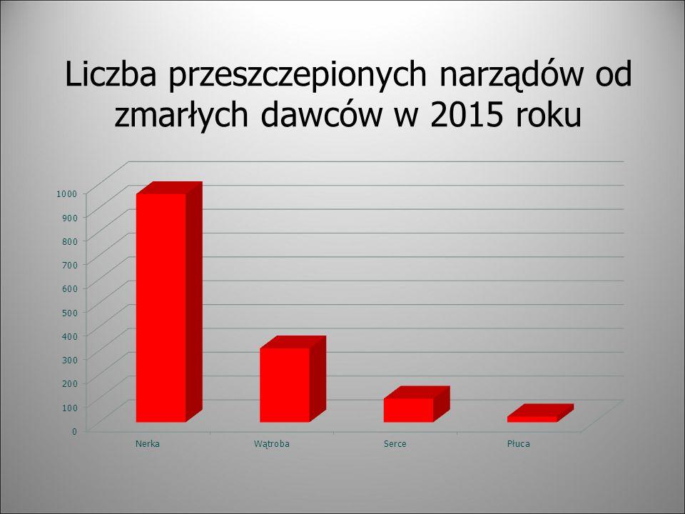 Liczba przeszczepionych narządów od zmarłych dawców w 2015 roku