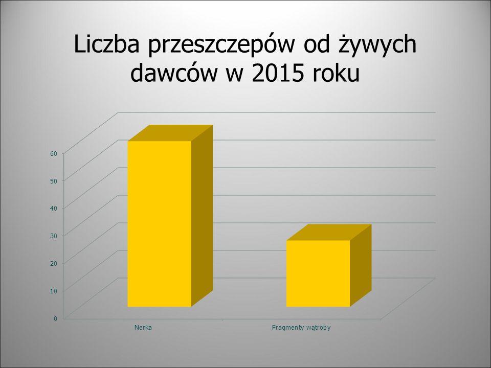 Liczba przeszczepów od żywych dawców w 2015 roku