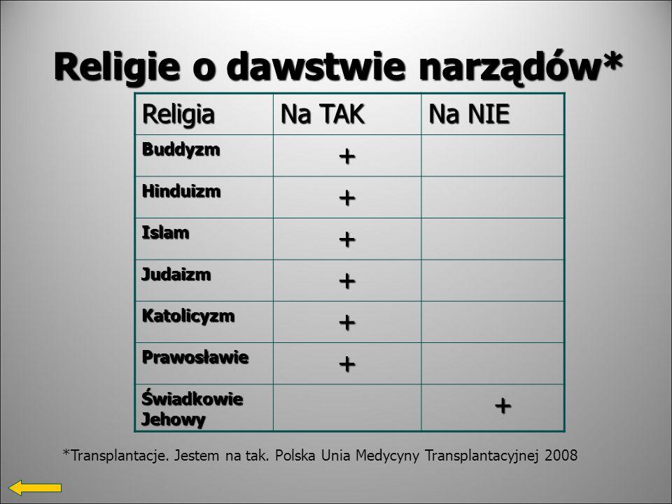 Religie o dawstwie narządów*