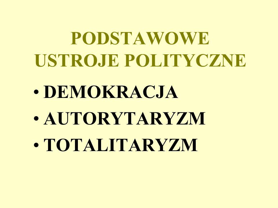 PODSTAWOWE USTROJE POLITYCZNE