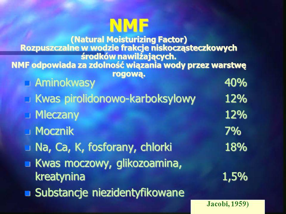NMF (Natural Moisturizing Factor) Rozpuszczalne w wodzie frakcje niskocząsteczkowych środków nawilżających. NMF odpowiada za zdolność wiązania wody przez warstwę rogową.