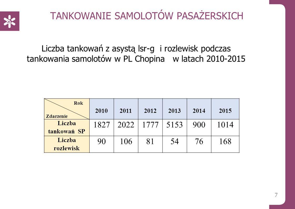 TANKOWANIE SAMOLOTÓW PASAŻERSKICH Liczba tankowań z asystą lsr-g i rozlewisk podczas tankowania samolotów w PL Chopina w latach 2010-2015