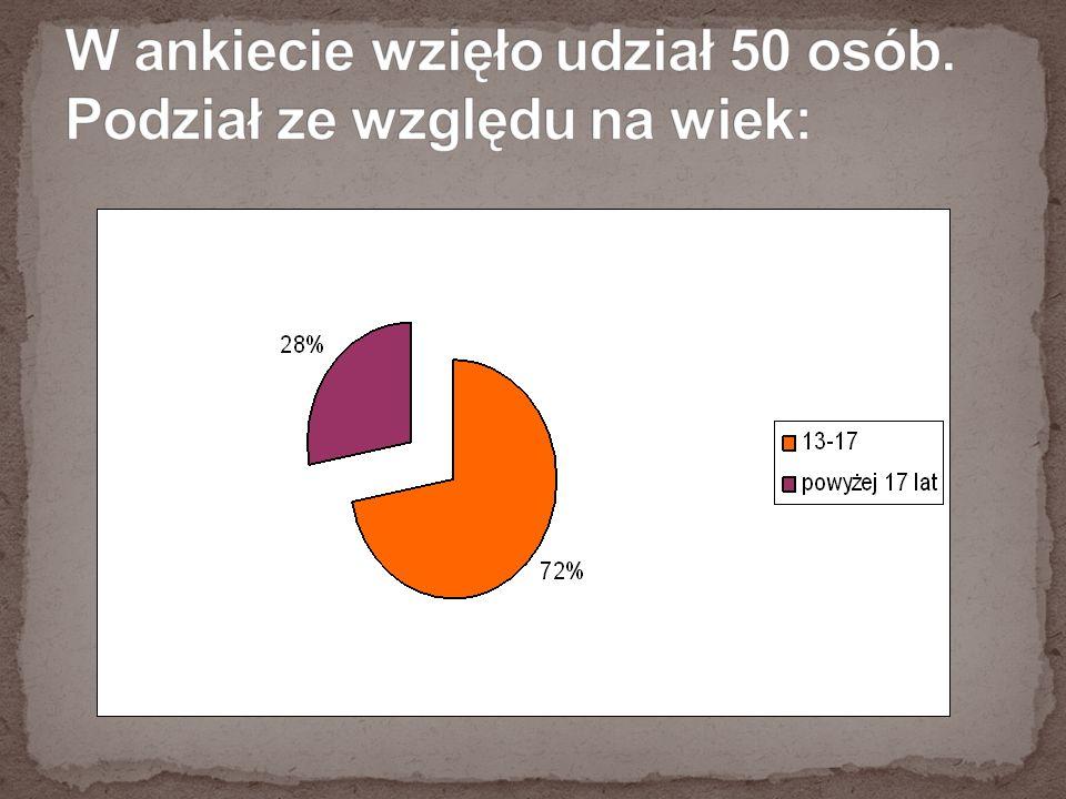 W ankiecie wzięło udział 50 osób. Podział ze względu na wiek: