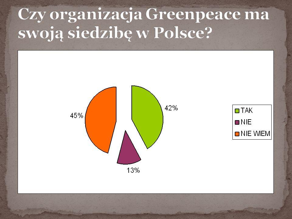 Czy organizacja Greenpeace ma swoją siedzibę w Polsce