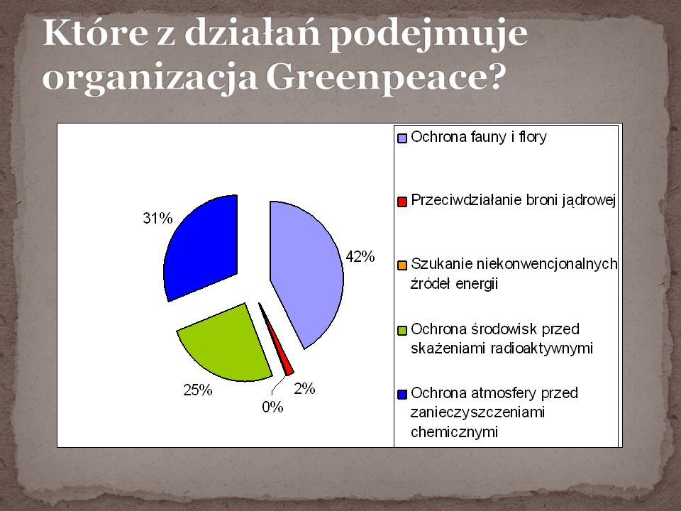 Które z działań podejmuje organizacja Greenpeace