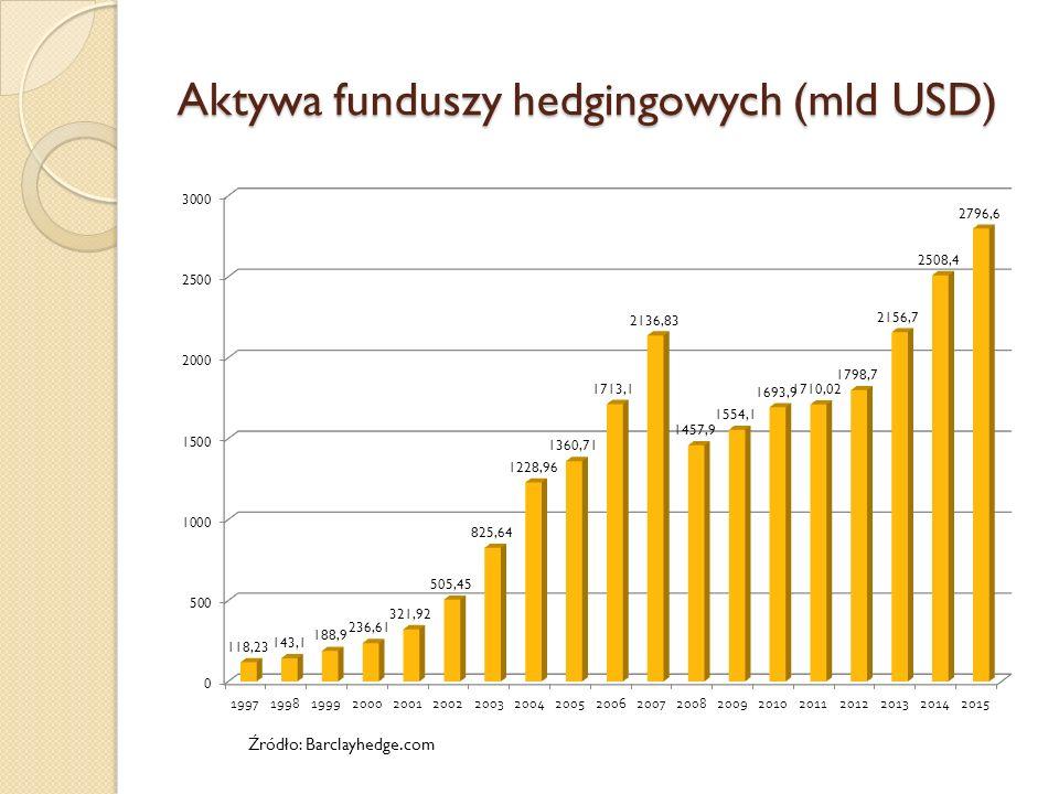 Aktywa funduszy hedgingowych (mld USD)