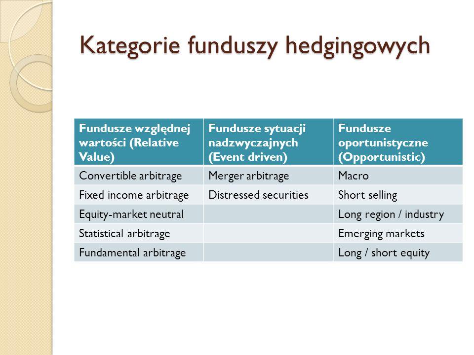 Kategorie funduszy hedgingowych