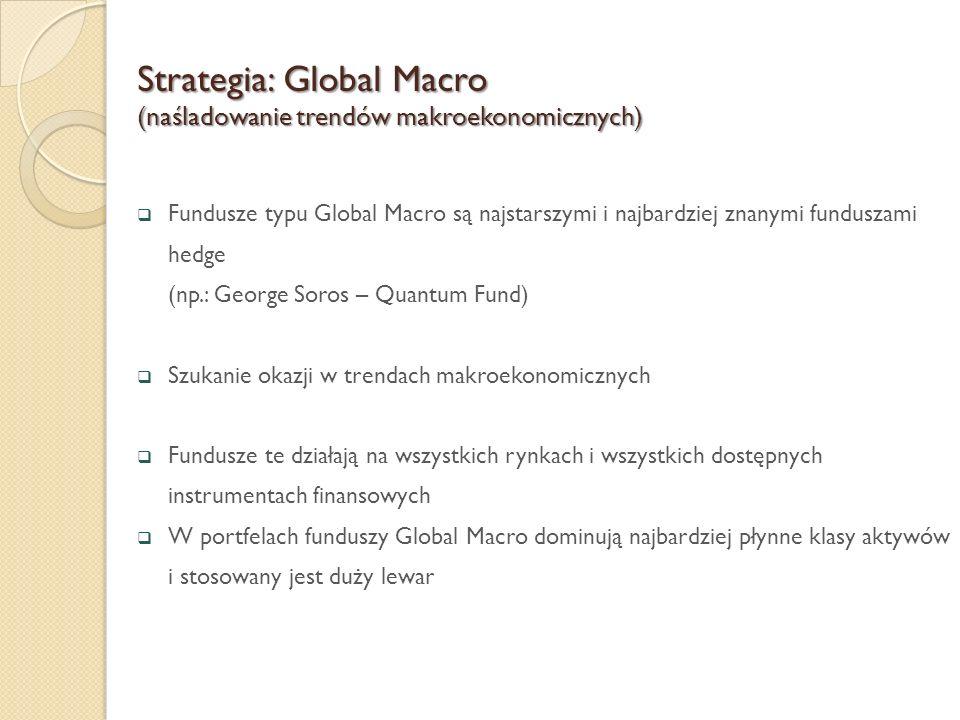 Strategia: Global Macro (naśladowanie trendów makroekonomicznych)