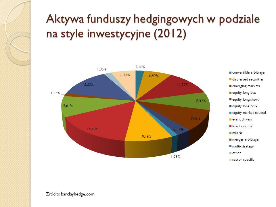 Aktywa funduszy hedgingowych w podziale na style inwestycyjne (2012)