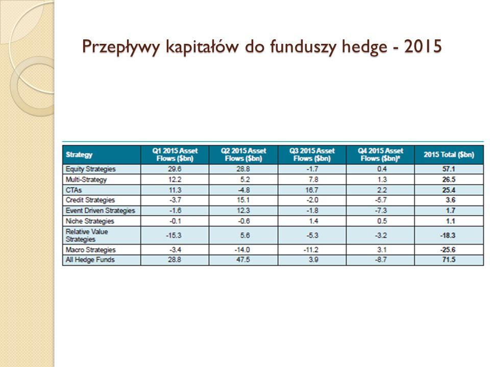 Przepływy kapitałów do funduszy hedge - 2015