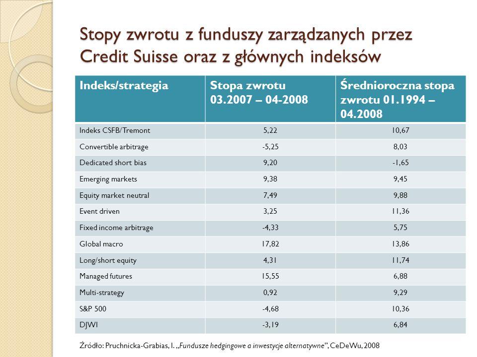 Stopy zwrotu z funduszy zarządzanych przez Credit Suisse oraz z głównych indeksów