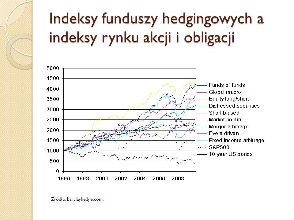 Indeksy funduszy hedgingowych a indeksy rynku akcji i obligacji