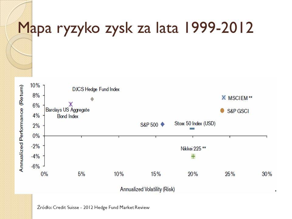 Mapa ryzyko zysk za lata 1999-2012