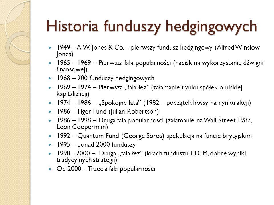 Historia funduszy hedgingowych