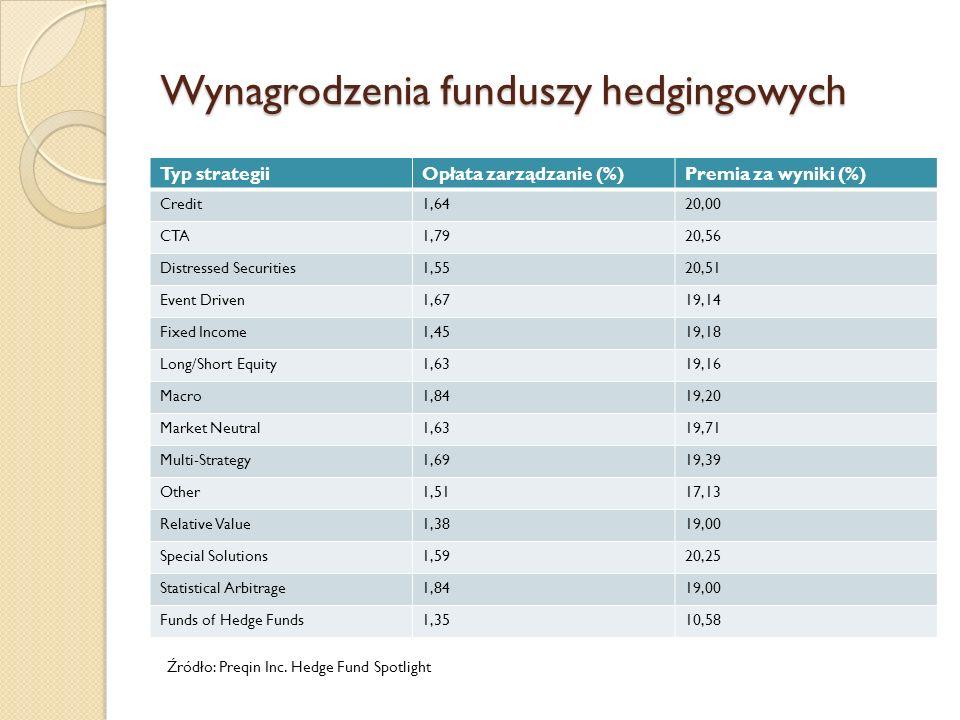 Wynagrodzenia funduszy hedgingowych
