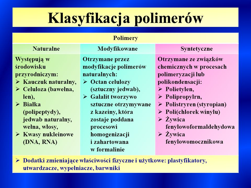 Klasyfikacja polimerów