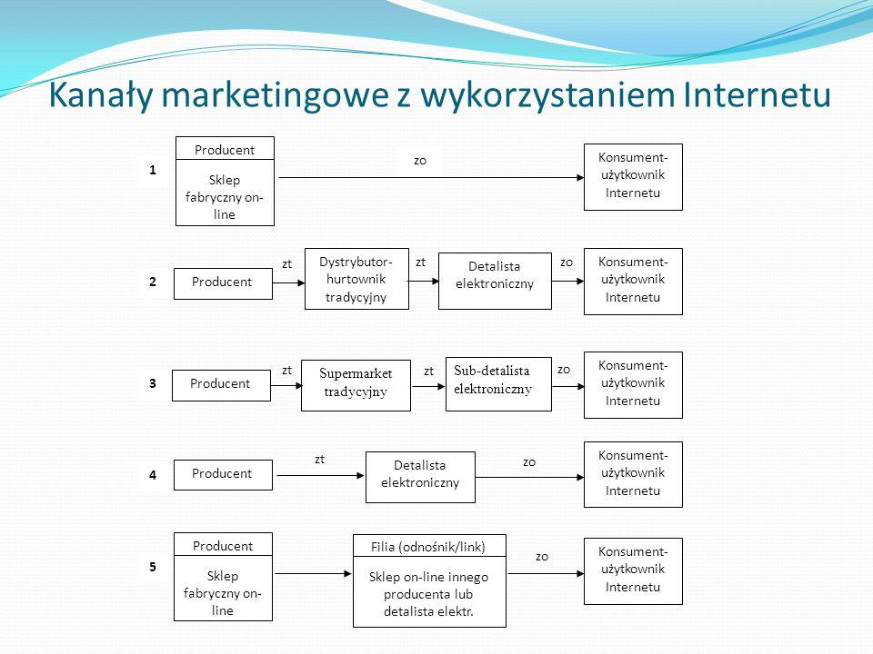 Kanały marketingowe z wykorzystaniem Internetu