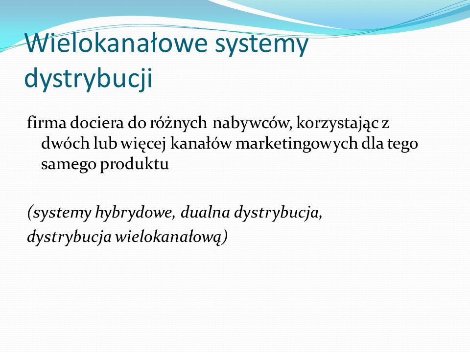 Wielokanałowe systemy dystrybucji
